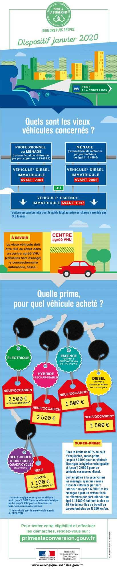 prime-conversion-vehicule-infographie